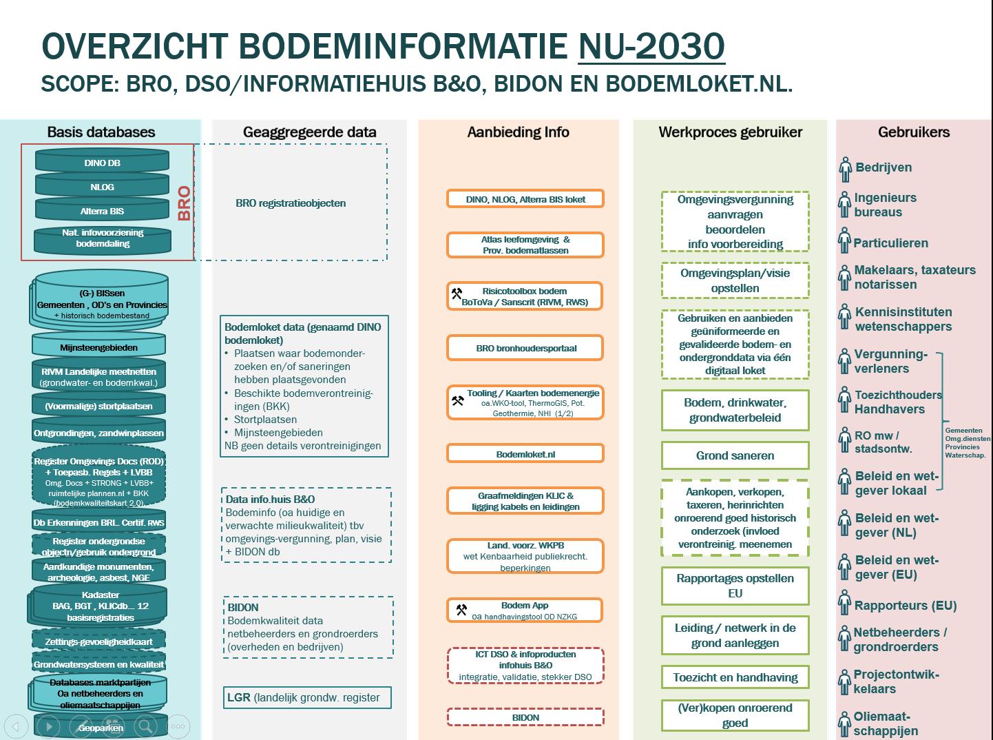 Overzicht Bodeminformatie 2018 Paul Hofmeijer