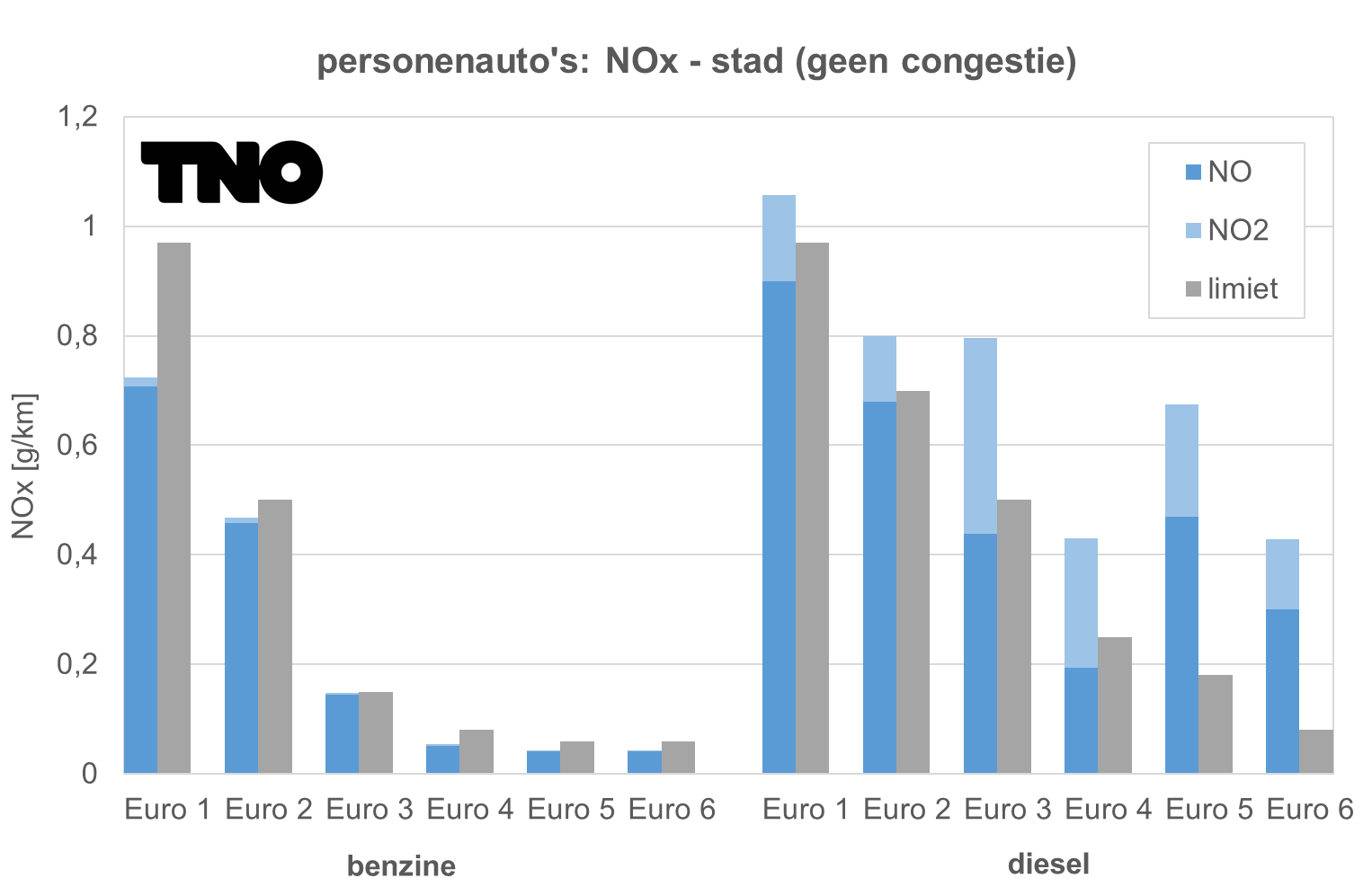 TNO grafiek NOx personenauto's