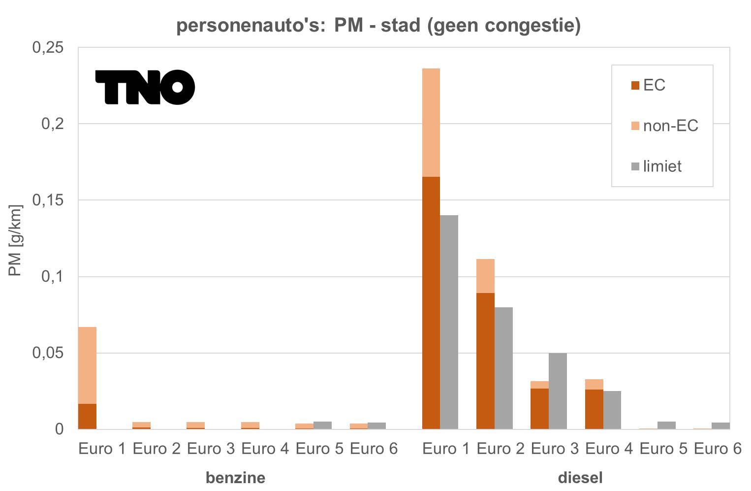 TNO grafiek PM personenauto's
